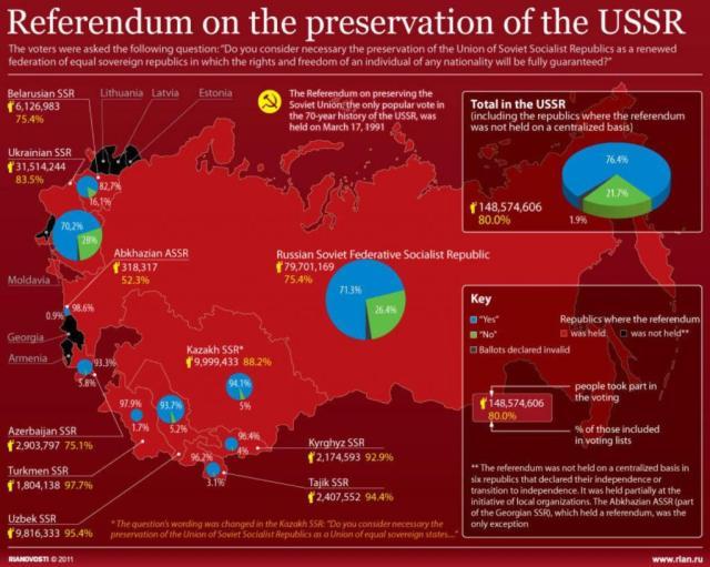Resultados del Referendum del 17 de marzo de 1991 Unión Soviética